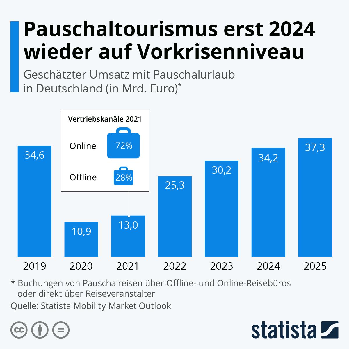 Infografik: Pauschaltourismus erst 2024 wieder auf Vorkrisenniveau   Statista