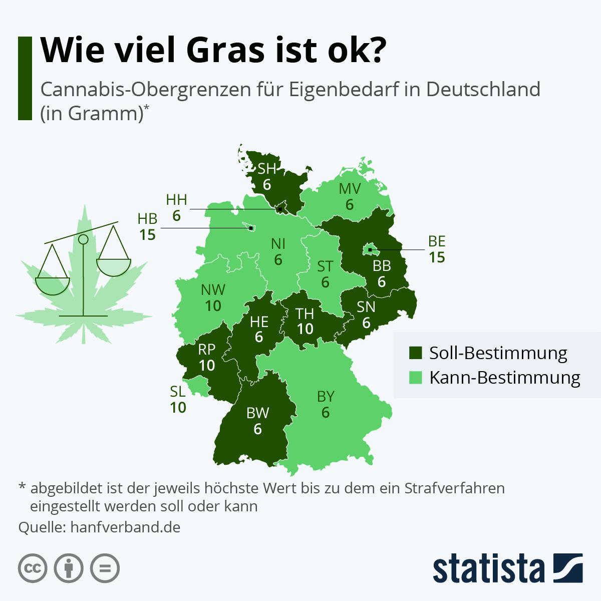 Infografik: Wie viel Gras ist ok? | Statista