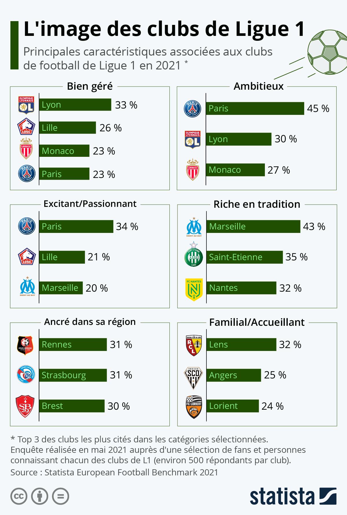 Infographie: Ambitieux, bien géré, familial ? Quelle image ont les clubs de Ligue 1 ? | Statista