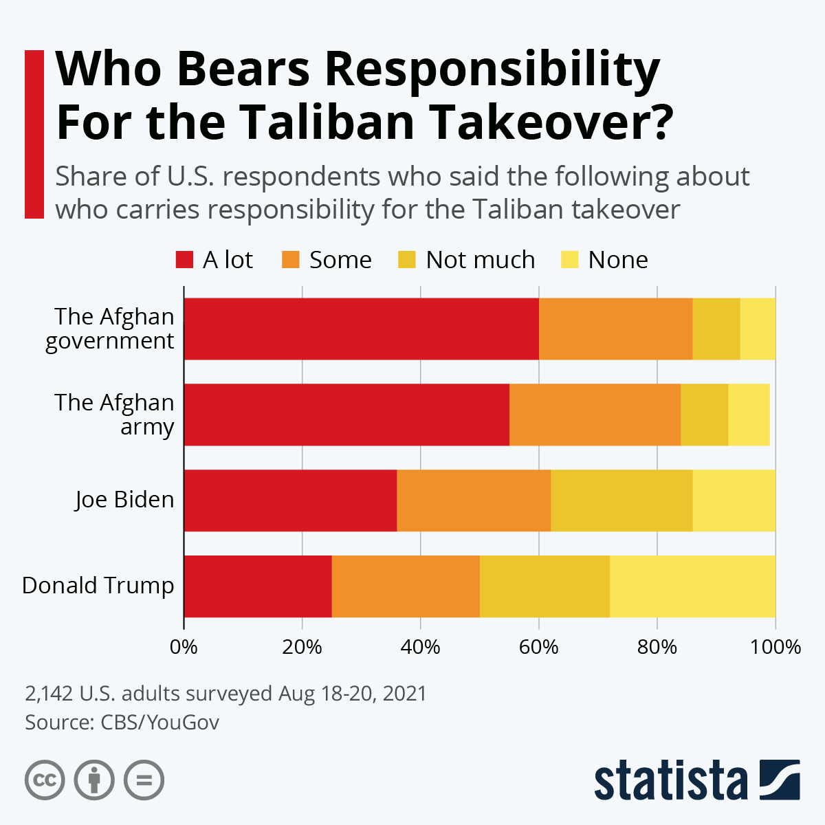 Infographic: Who Bears Responsibility For the Taliban Takeover?   Statista