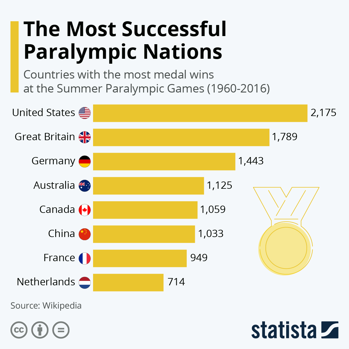 Infographic: The Most Successful Paralympic Nations | Statista