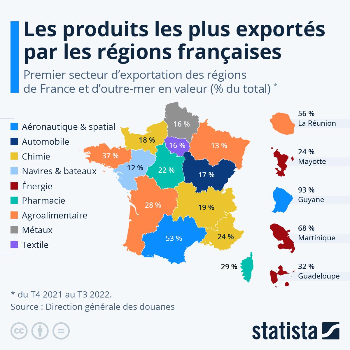Infographie: Les produits les plus exportés par région | Statista