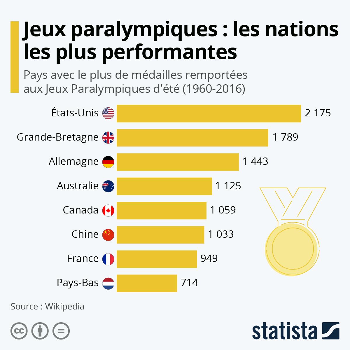 Infographie: Jeux Paralympiques : les nations les plus performantes   Statista