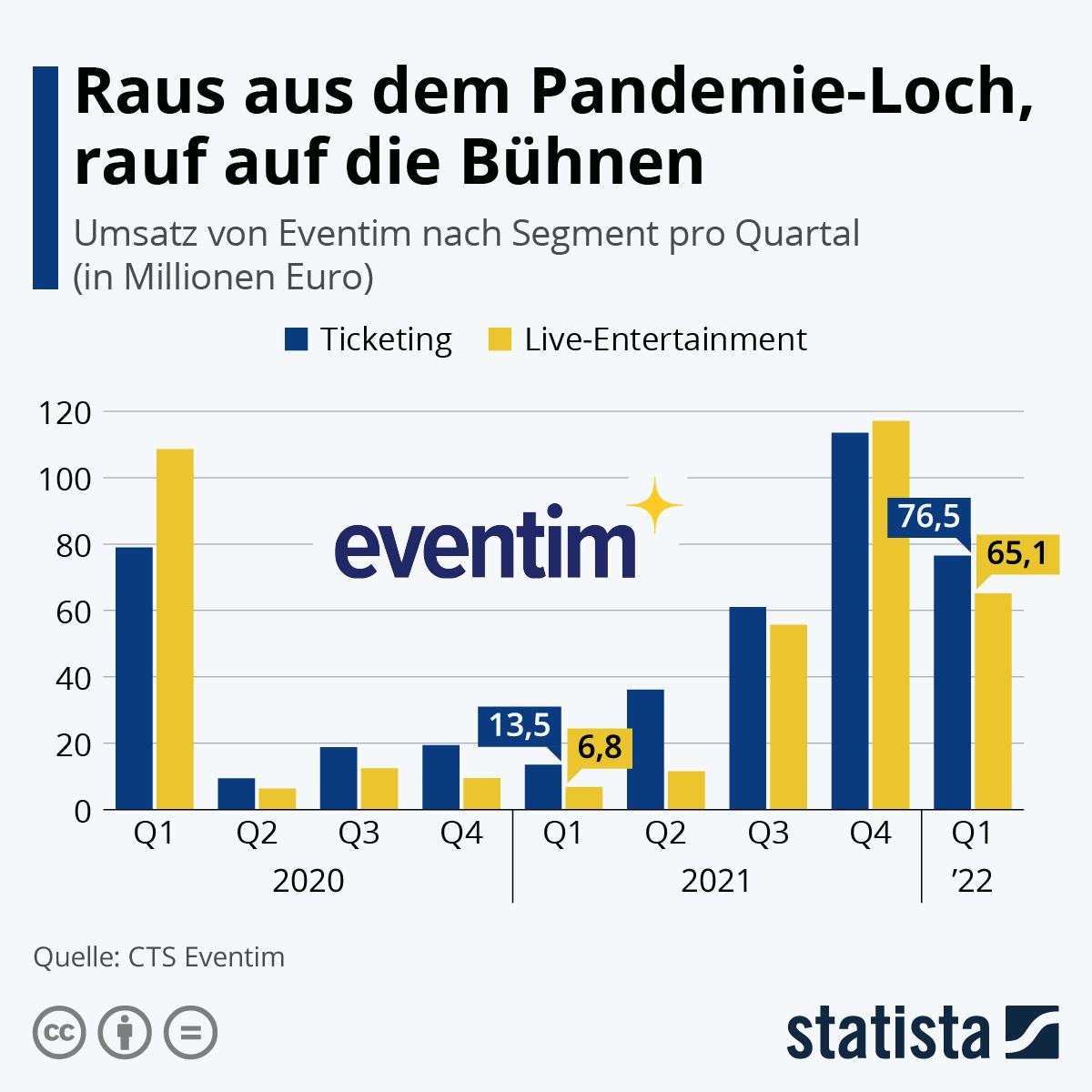 Infografik: Eventim auf dem Weg aus dem Corona-Loch? | Statista