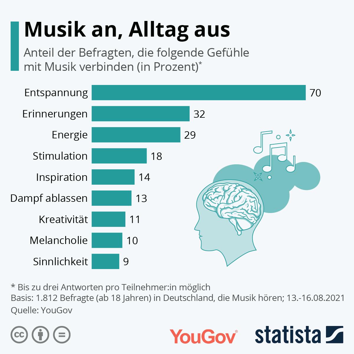 Infografik: Musik an, Alltag aus   Statista