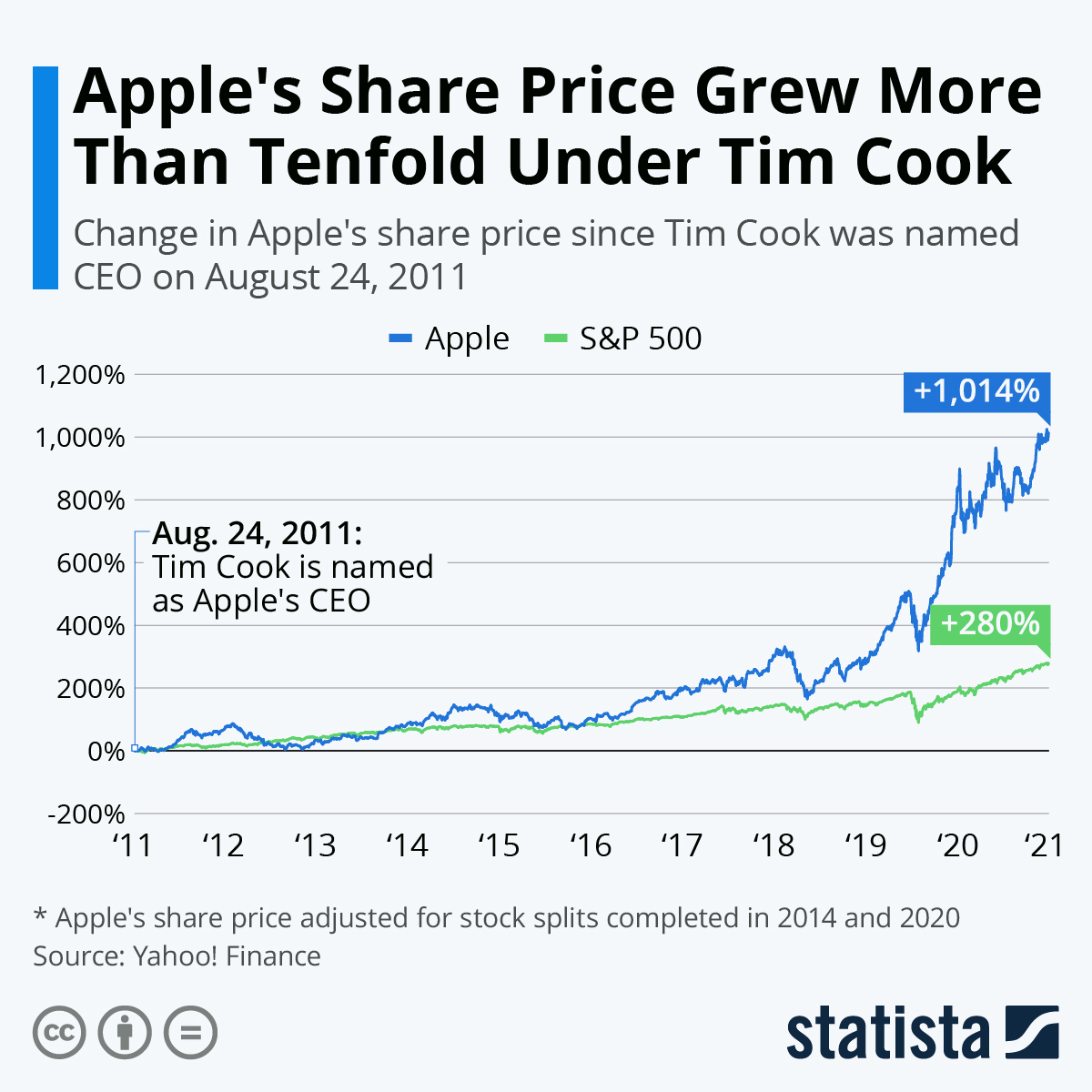 Infographic: Apple's Share Price Grew More Than Tenfold Under Tim Cook   Statista