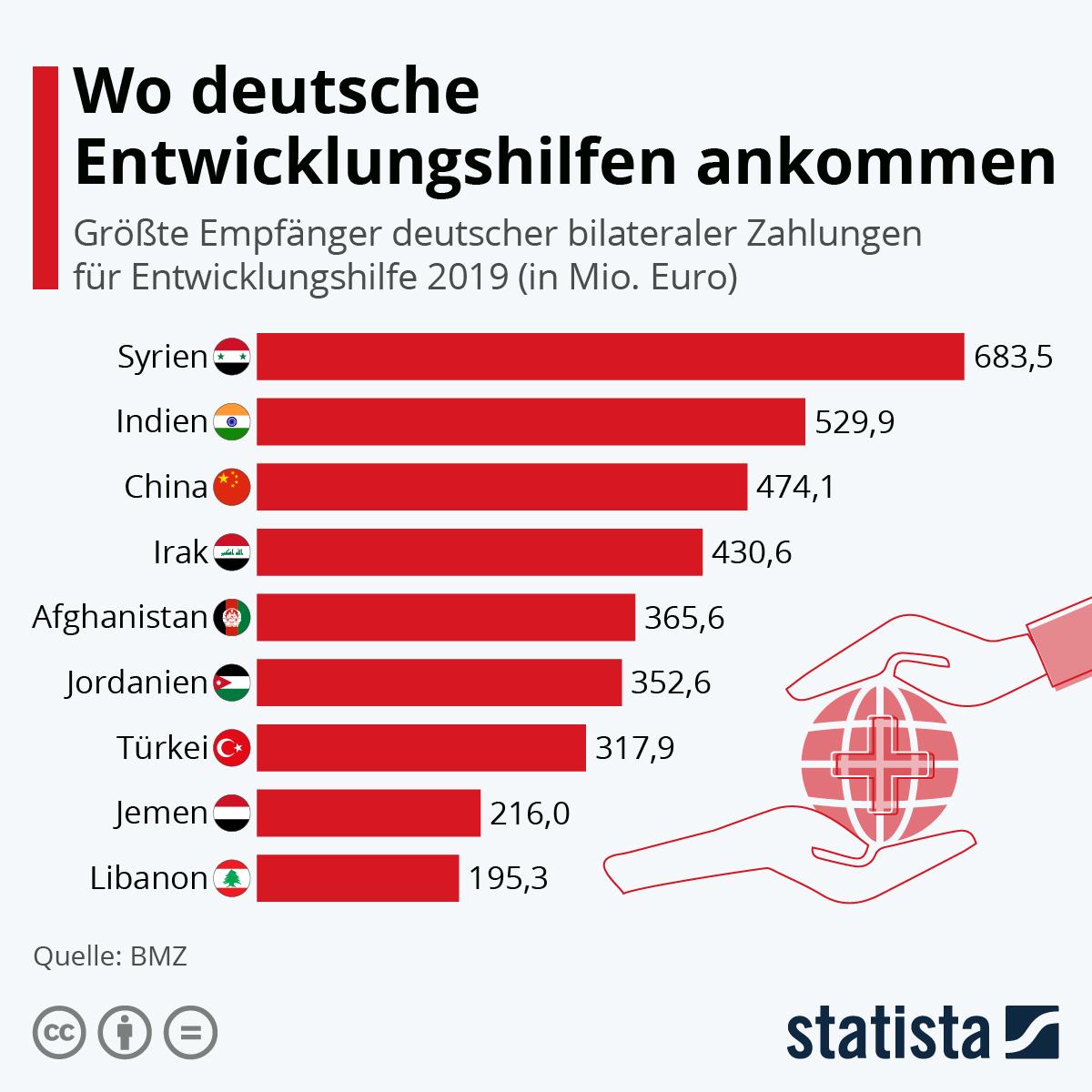 Infografik: Wo deutsche Entwicklungshilfen ankommen   Statista