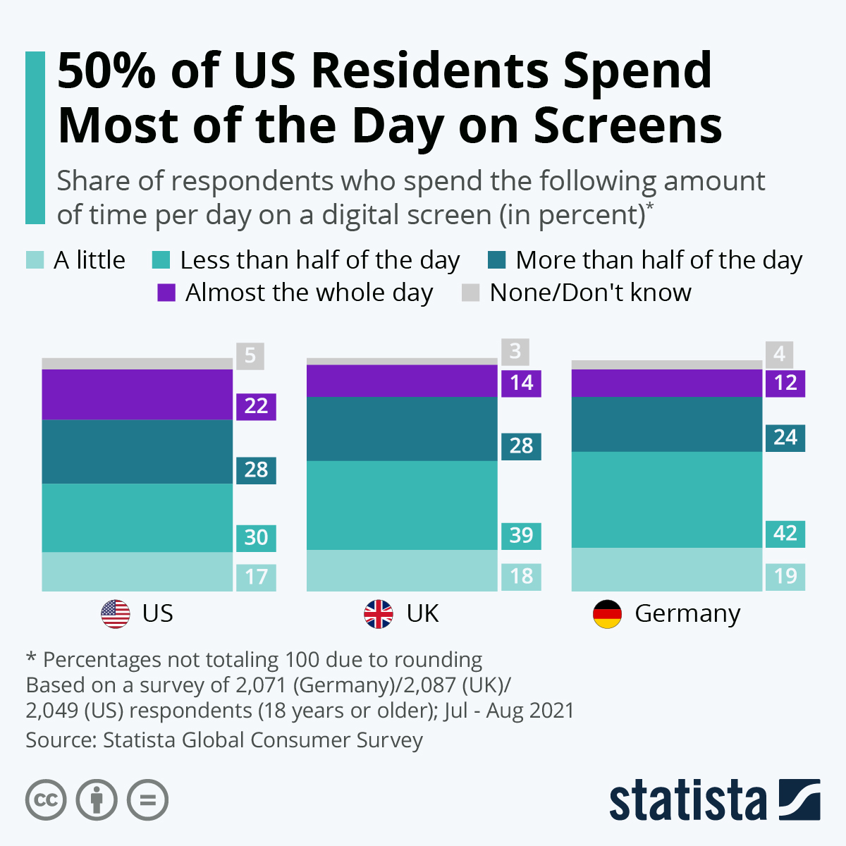 Infographic: 50% of US Residents Spend Most of the Day on Screens   Statista