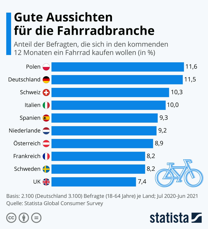 Infografik: Gute Aussichten für die Fahrradbranche   Statista