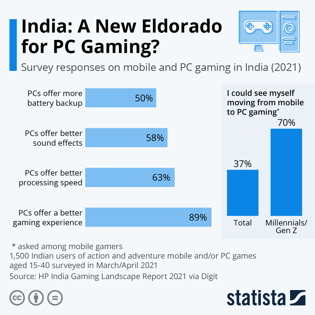 Infographic: India: A New Eldorado for PC Gaming?   Statista