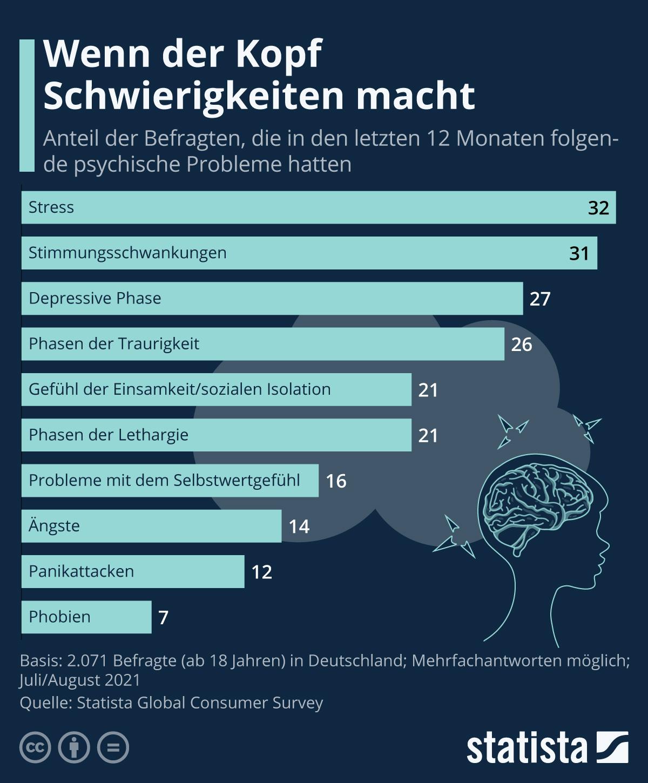 Infografik: Wenn der Kopf Schwierigkeiten macht | Statista