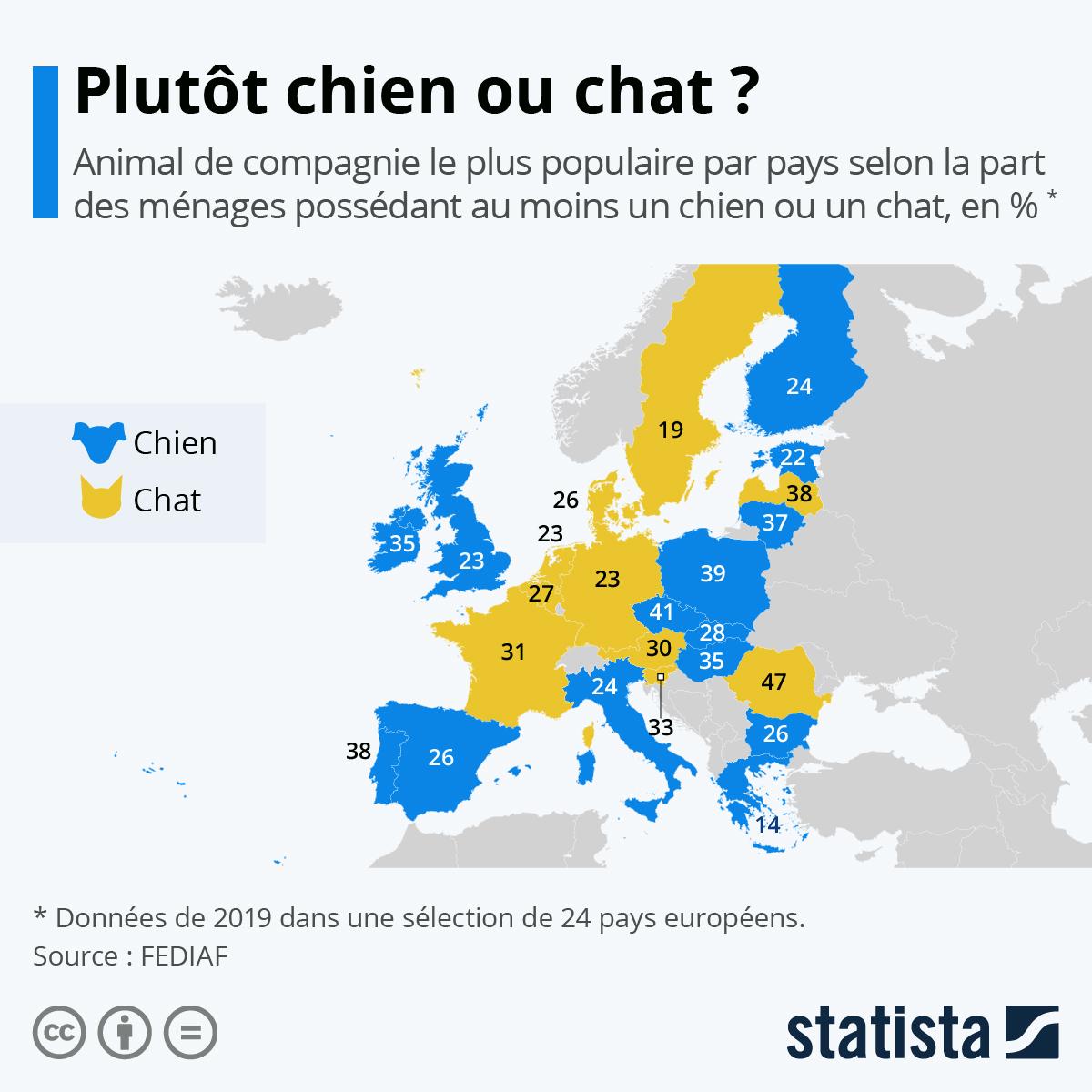 Infographie: Plutôt chien ou chat ? Quel animal préfèrent les Européens ?   Statista