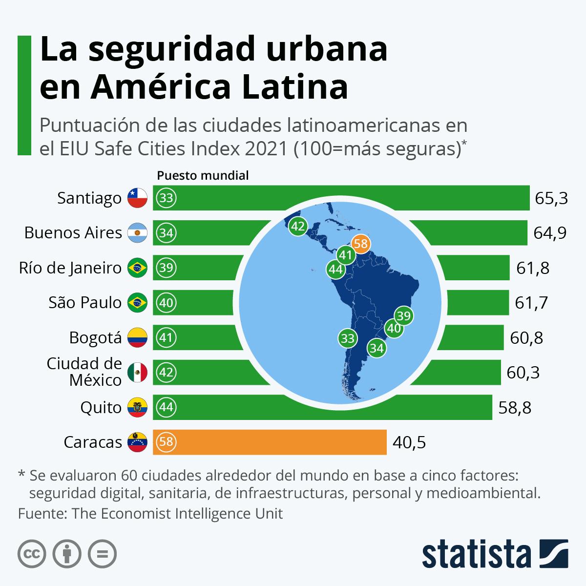 Infografía: La seguridad urbana en América Latina | Statista