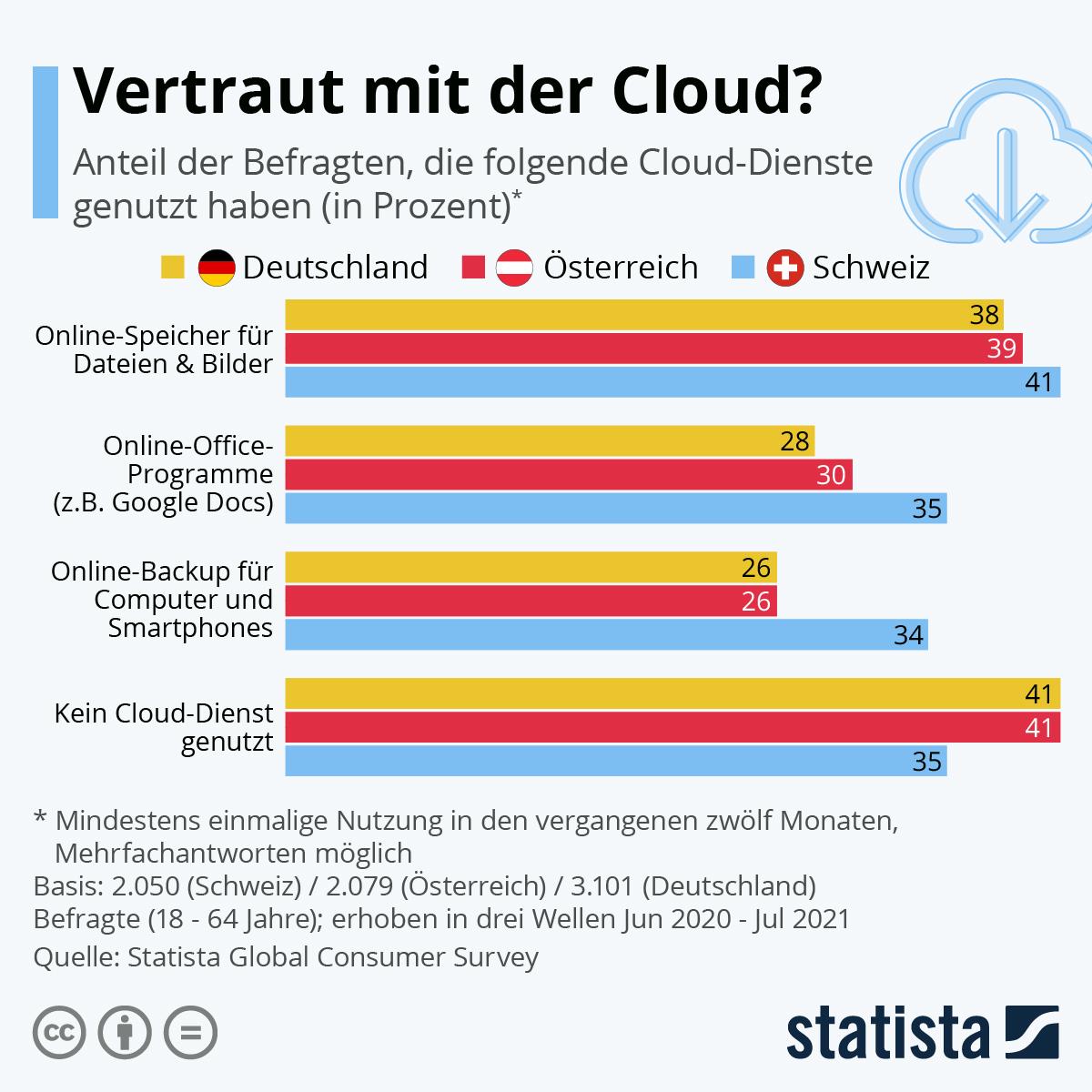 Infografik: Vertraut mit der Cloud?   Statista