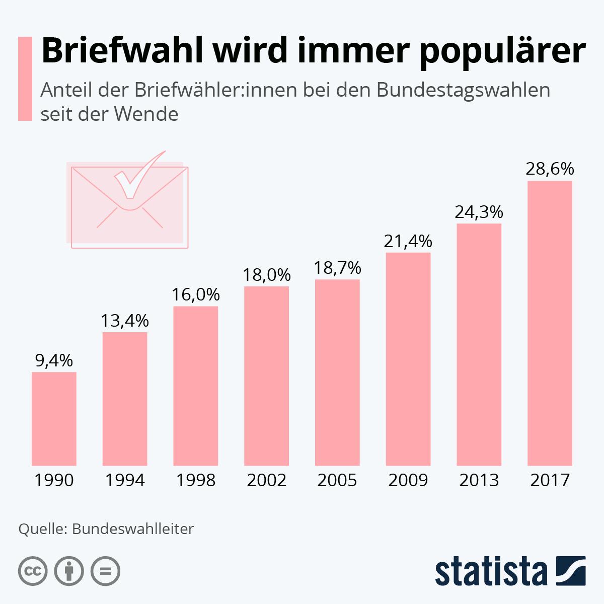 Infografik: Briefwahl wird immer populärer | Statista