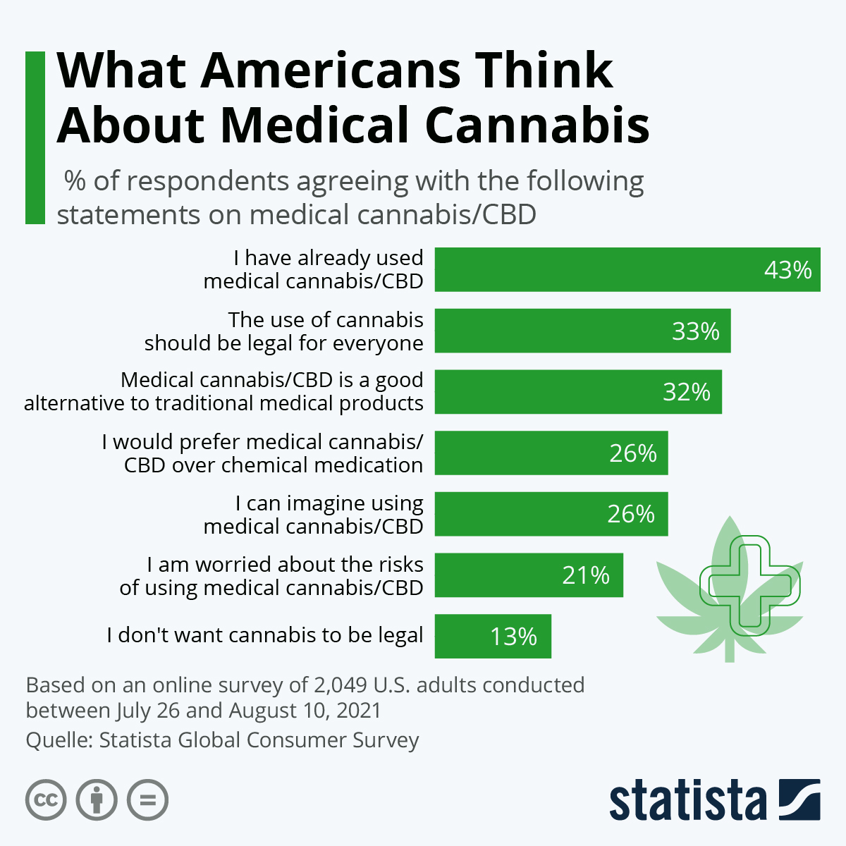 Infographic: What Americans Think About Medical Cannabis | Statista