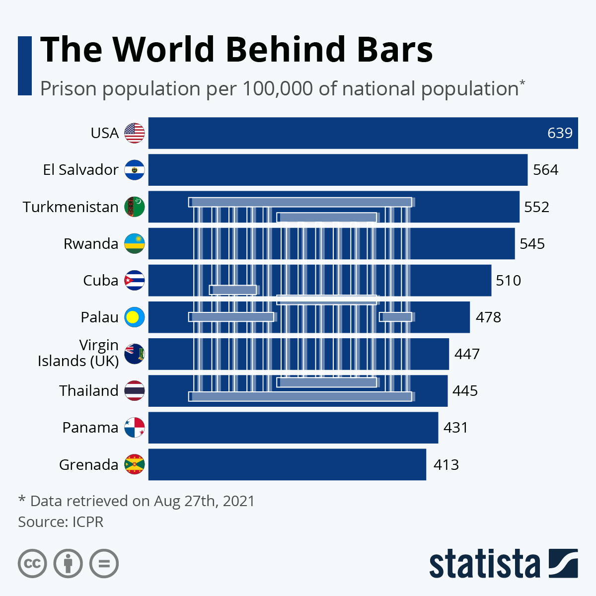 Infographic: The World Behind Bars | Statista