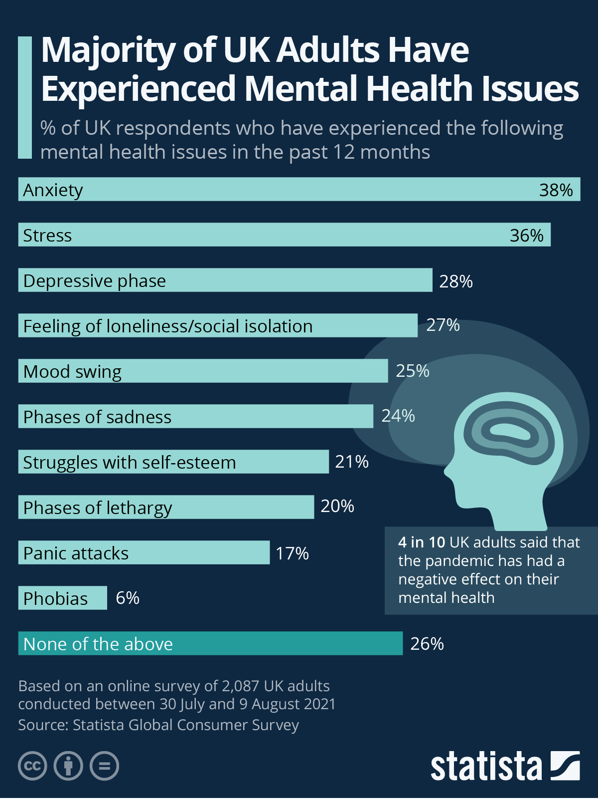 Infographic: Majority of UK Adults Have Experienced Mental Health Issues   Statista