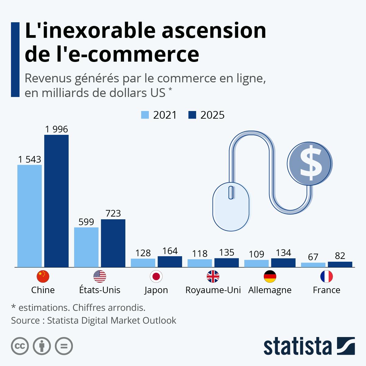 Infographie: L'e-commerce poursuit son ascension   Statista