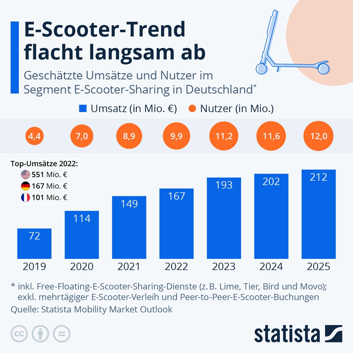 Infografik: Prognose sieht stetigen E-Scooter-Aufwärtstrend   Statista
