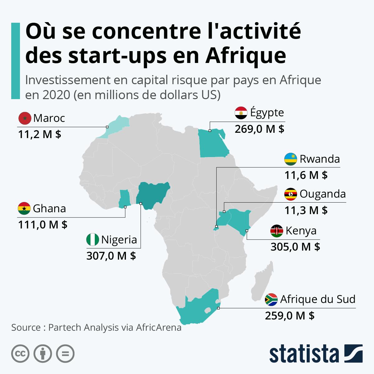 Infographie: Où se concentre l'activité des start-ups en Afrique   Statista