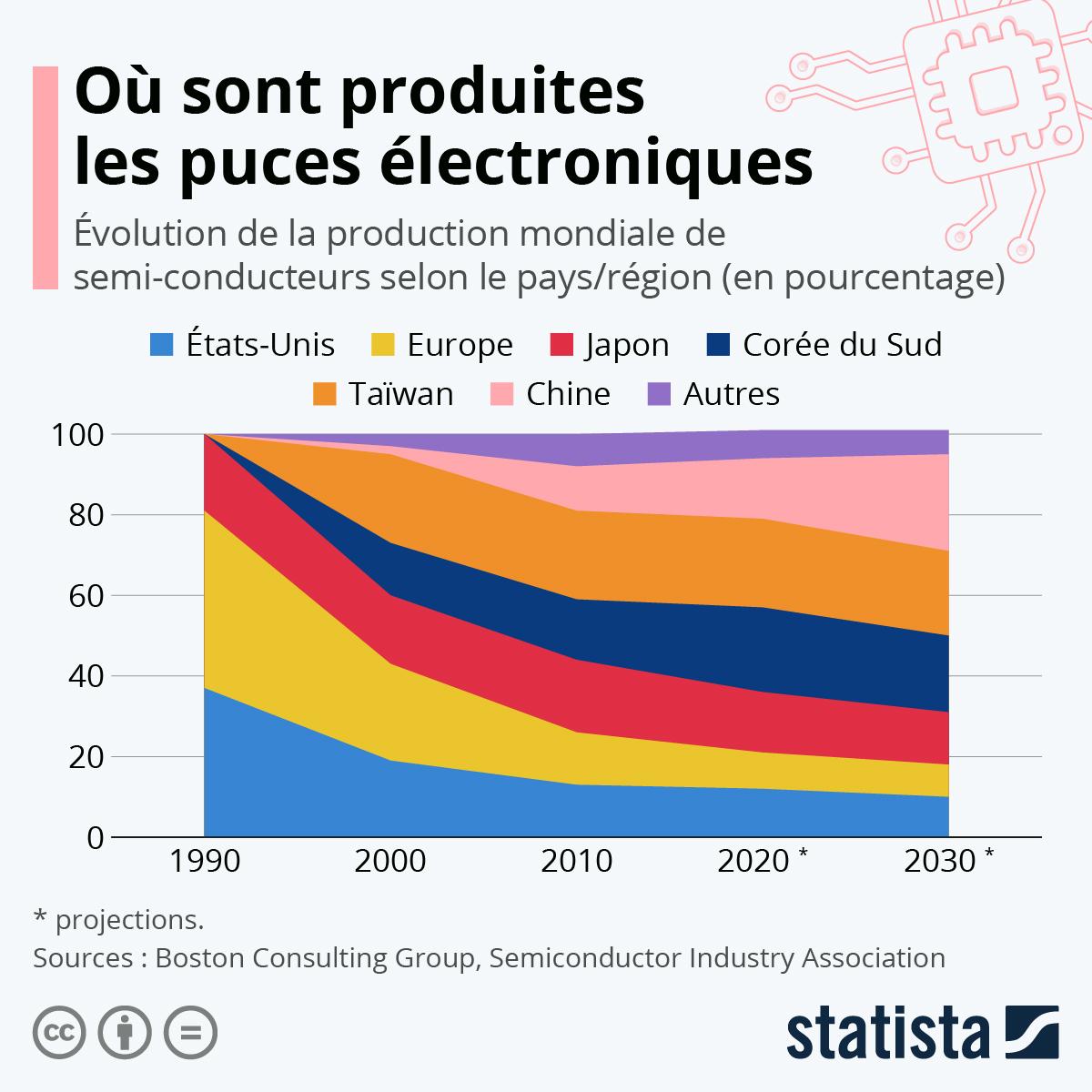 Infographie: La bataille mondiale des puces électroniques | Statista