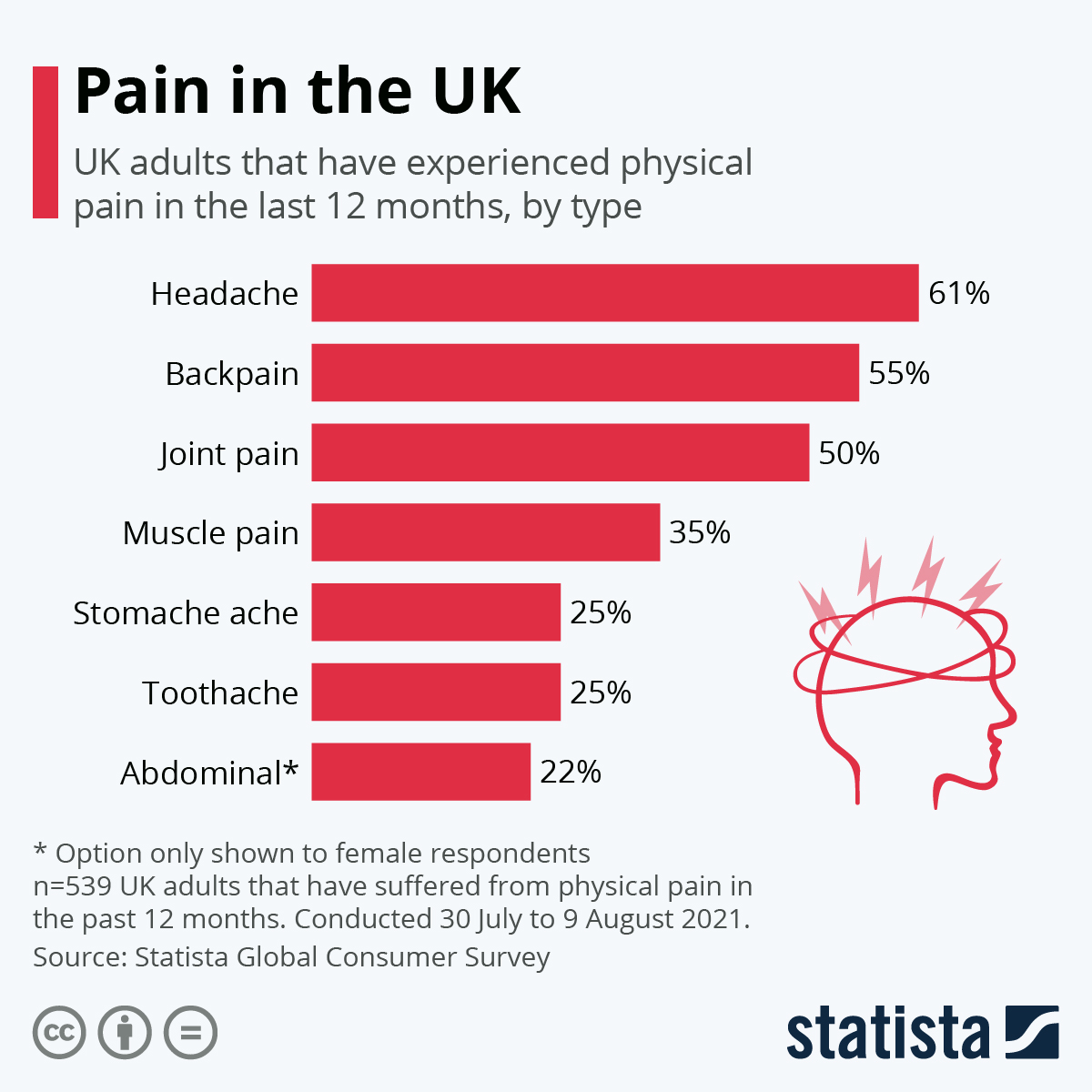 Infographic: Pain in the UK   Statista