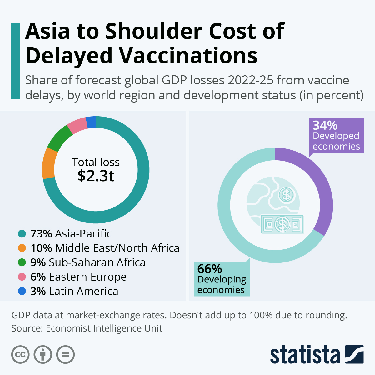 Infographic: Asia to Shoulder Cost of Delayed Vaccinations   Statista