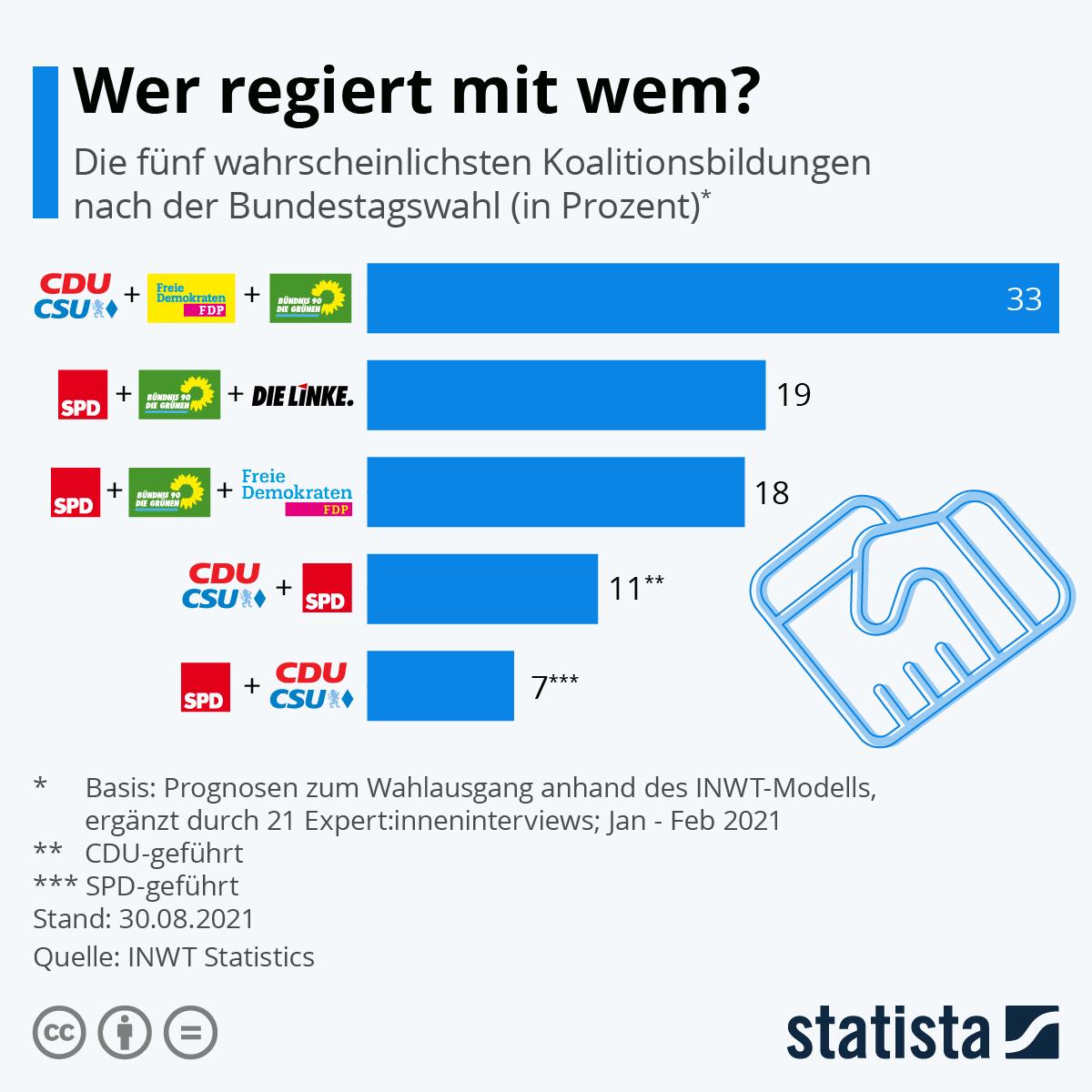 Infografik: Wer regiert mit wem? | Statista