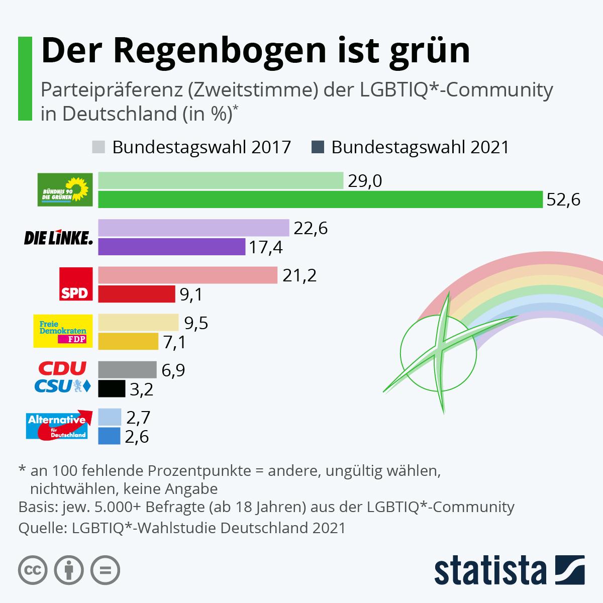 Infografik: Der Regenbogen ist grün | Statista