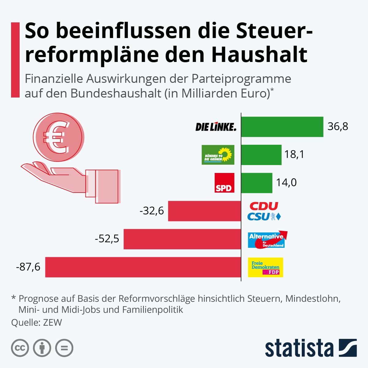Infografik: So beeinflussen die Steuerreformpläne den Haushalt | Statista