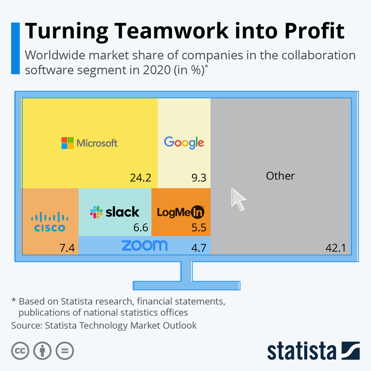 Infographic: Turning Teamwork into Profit | Statista