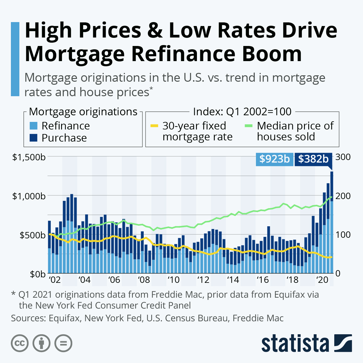 Infographic: High Prices & Low Rates Drive Mortgage Refinance Boom | Statista