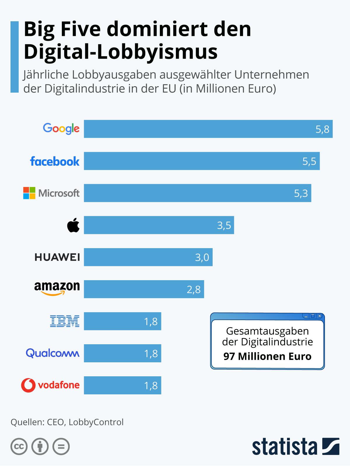 Infografik: Big Five dominiert den Digital-Lobbyismus | Statista