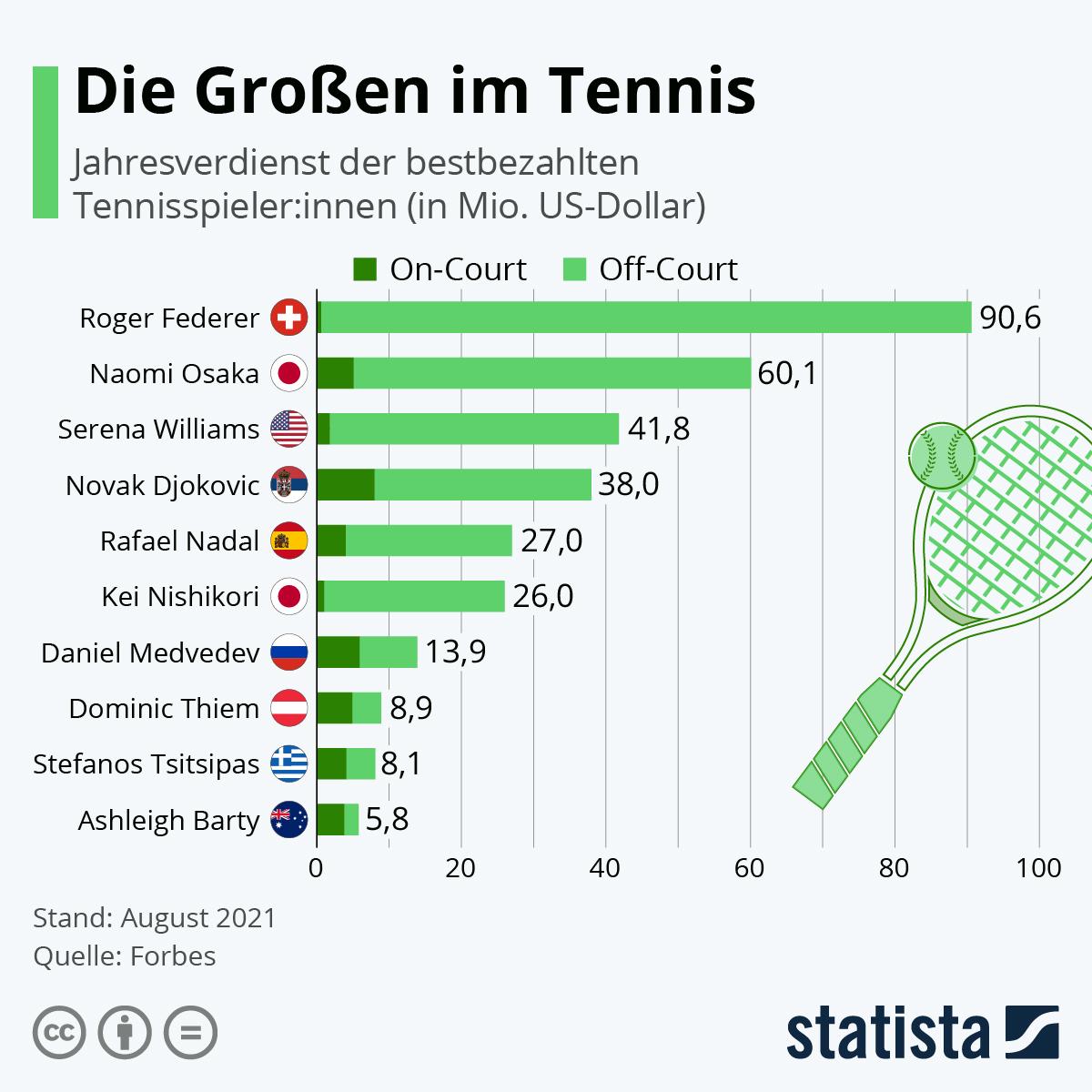 Infografik: Die Großen im Tennis | Statista