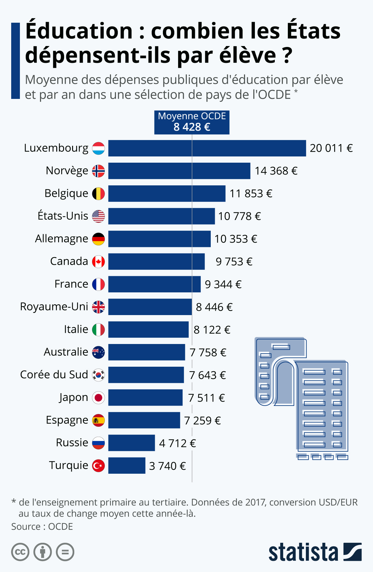 Infographie: Éducation : combien coûte un élève ? | Statista
