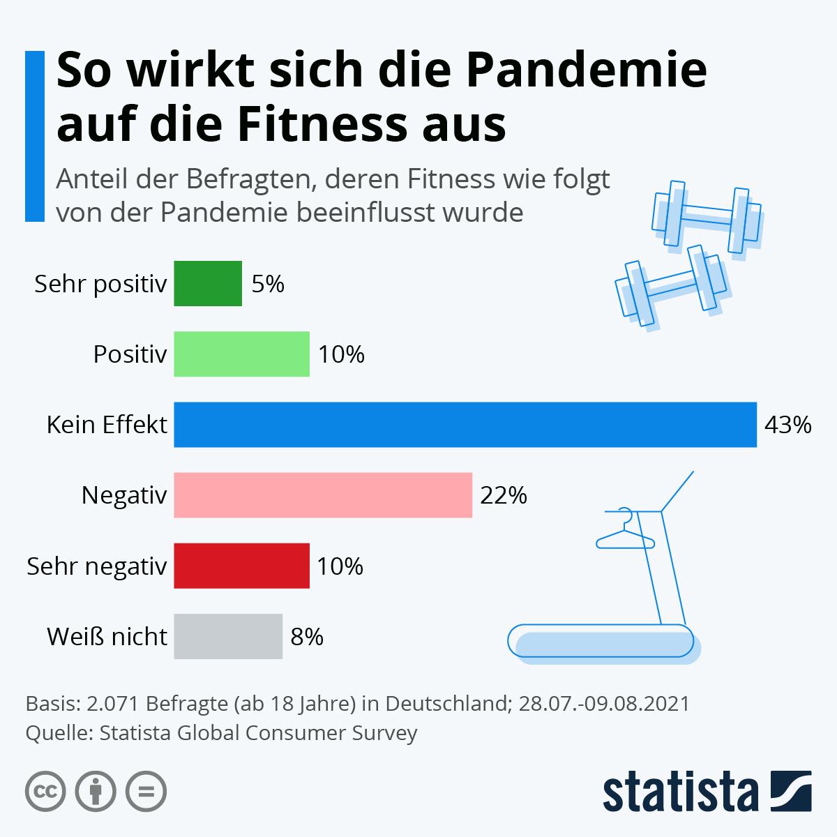 Infografik: So wirkt sich die Pandemie auf die Fitness aus | Statista