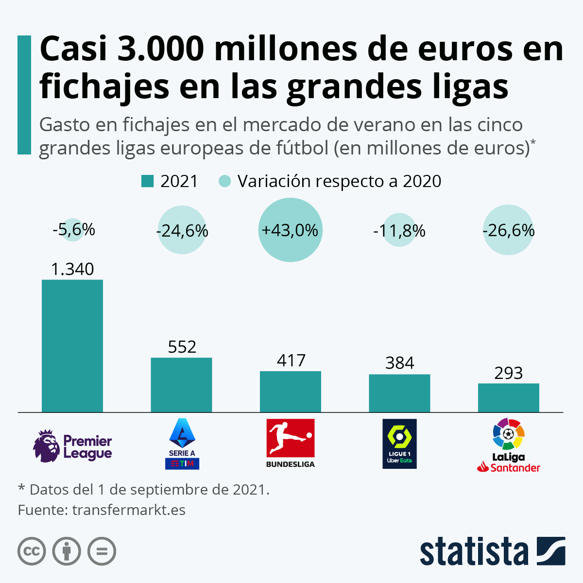 Infografía: La española, la que menos ha gastado en fichajes de las grandes ligas europeas   Statista