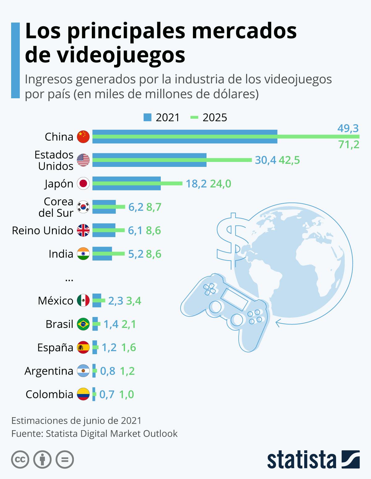 Infografía: Los mercados de videojuegos más grandes del mundo   Statista