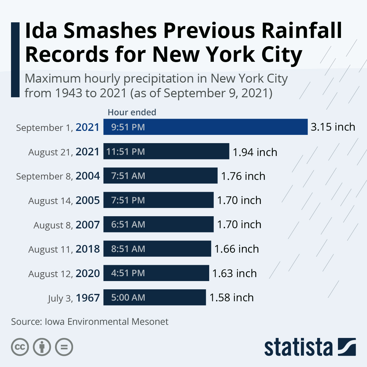 Infographic: Ida Smashes Previous Rainfall Records for New York City | Statista