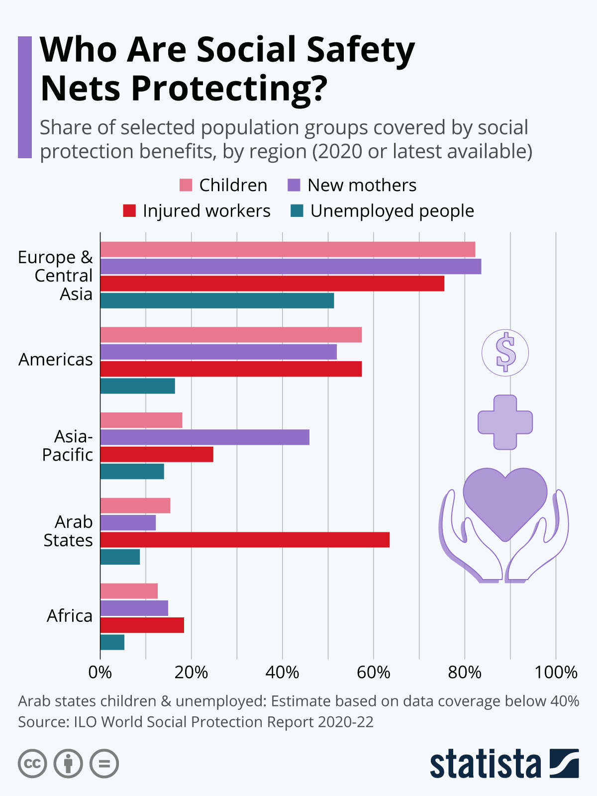 Infographic: Who Are Social Safety Nets Protecting?   Statista