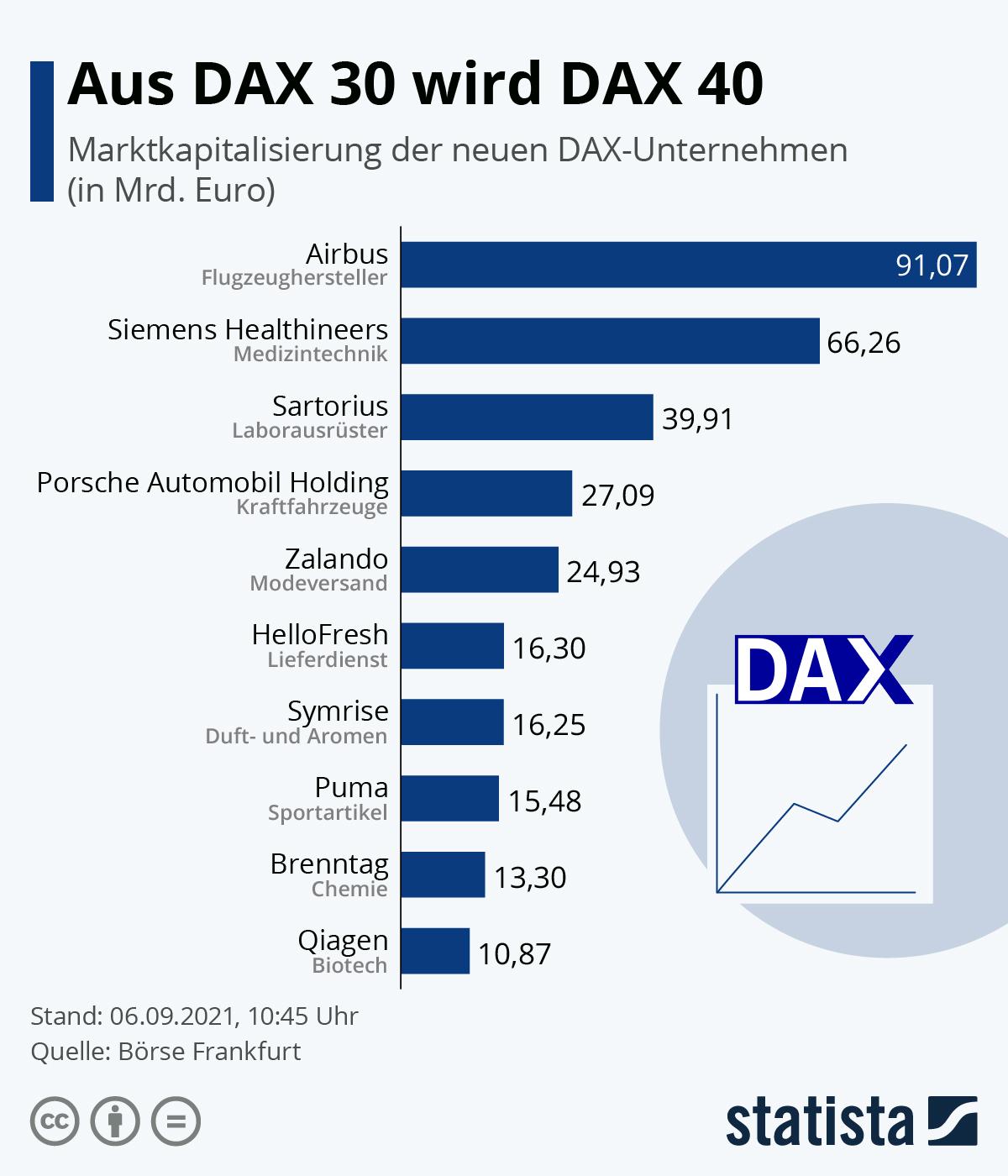 Infografik: Aus DAX 30 wird DAX 40 | Statista