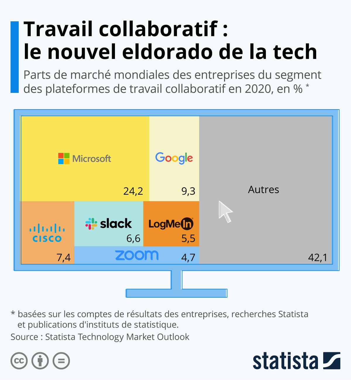 Infographie: Travail collaboratif : le nouvel eldorado de la tech | Statista