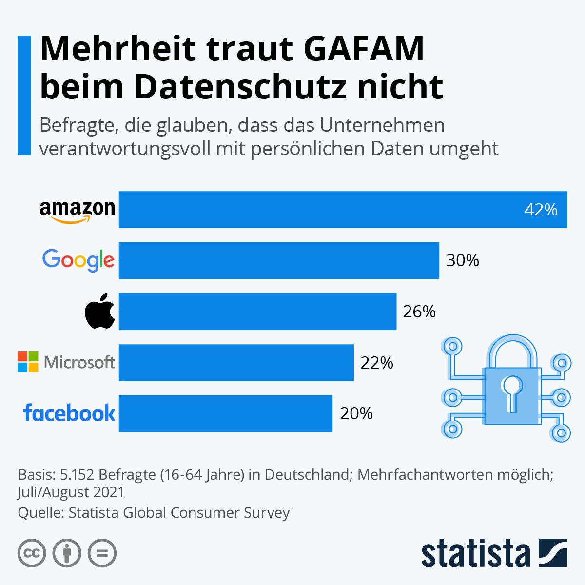 Infografik: Mehrheit traut GAFAM beim Datenschutz nicht   Statista