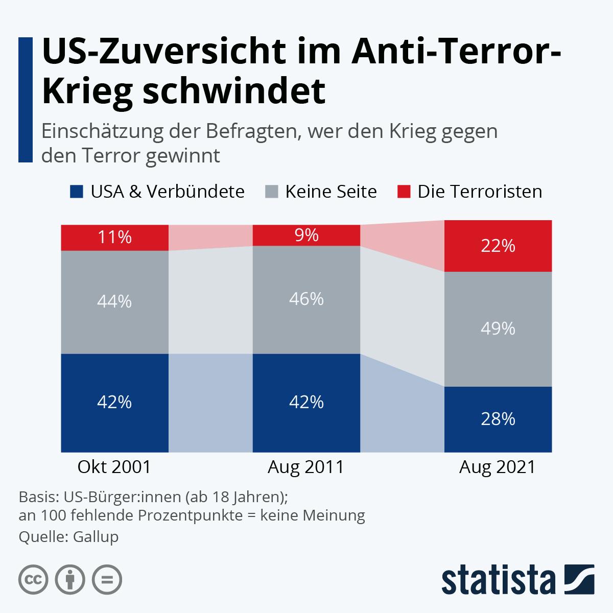 Infografik: US-Zuversicht im Anti-Terror-Krieg schwindet | Statista