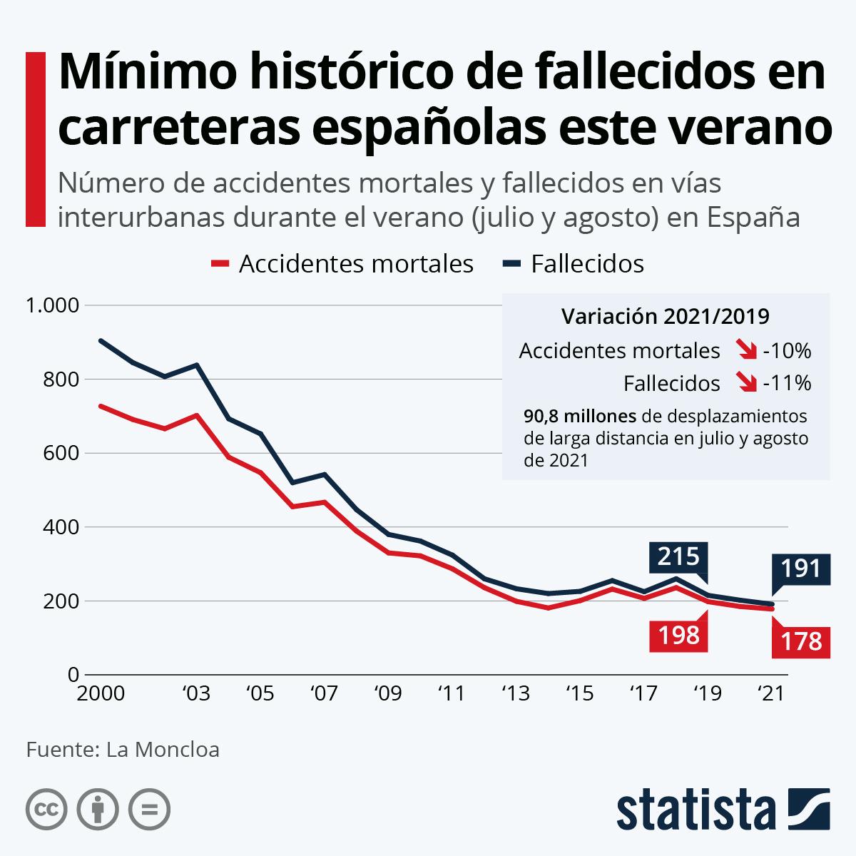 Infografía: 191 fallecidos en las carreteras españolas este verano | Statista