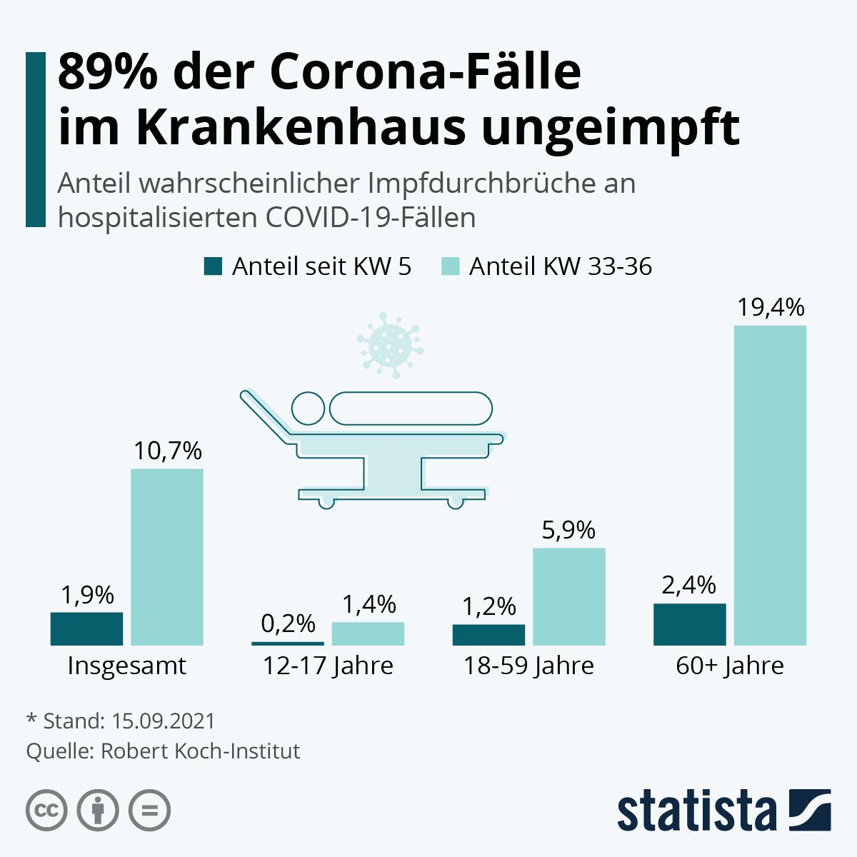 Infografik: 89% der Corona-Fälle im Krankenhaus ungeimpft   Statista