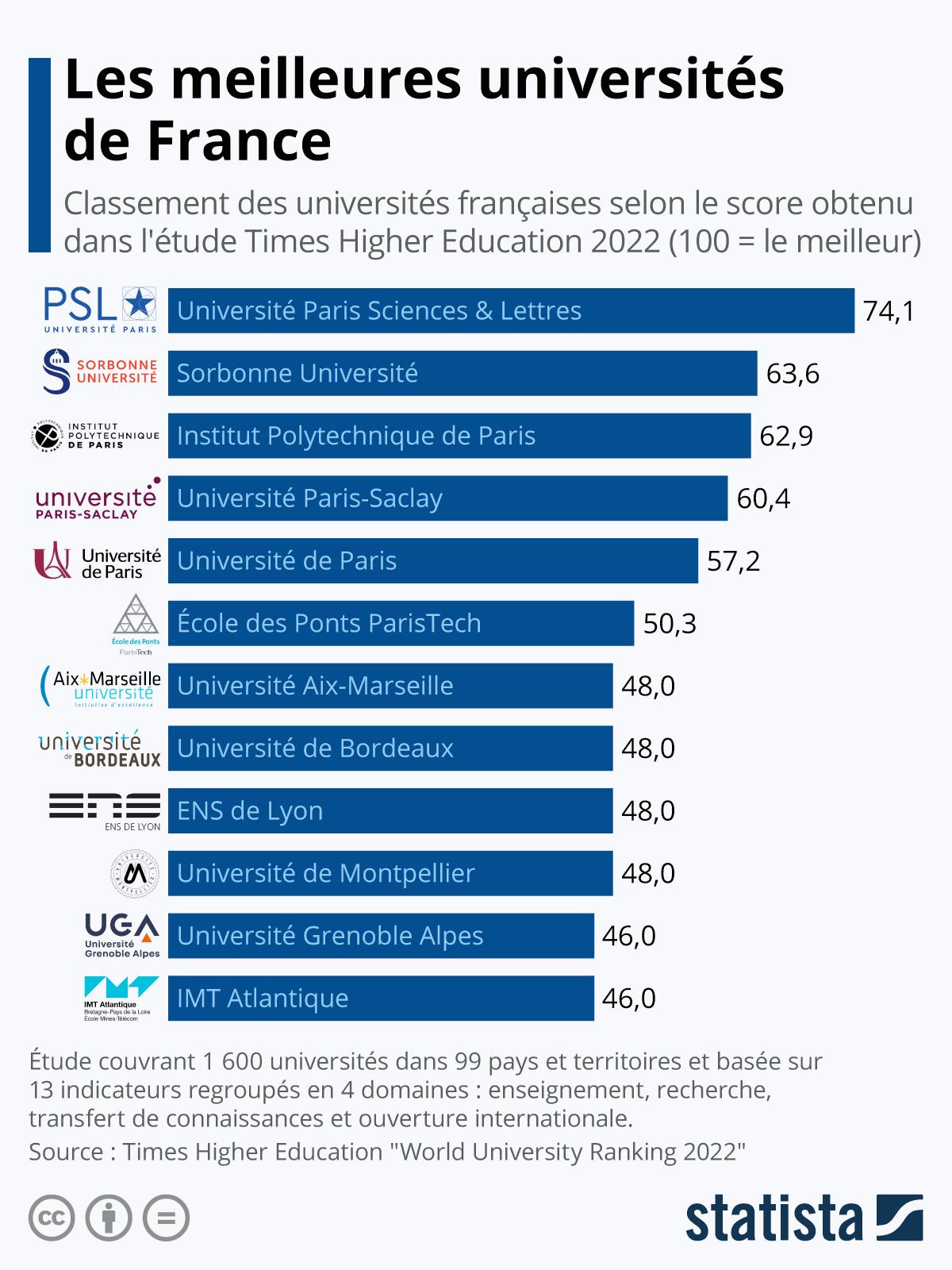 Infographie: Les meilleures universités de France | Statista
