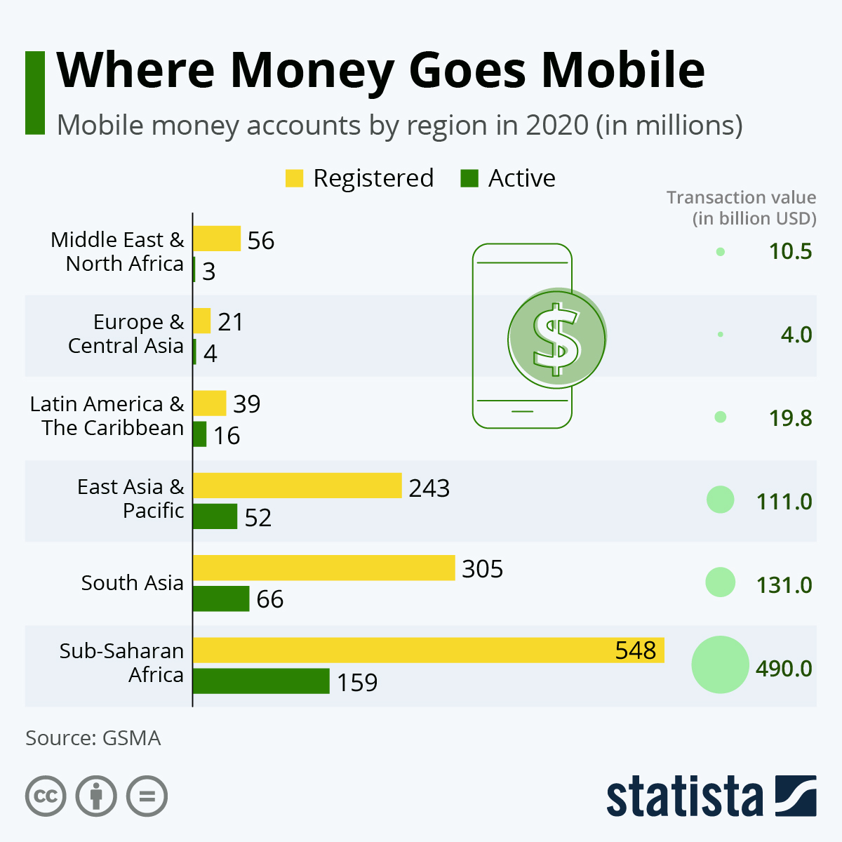 Infographic: Where Money Goes Mobile | Statista