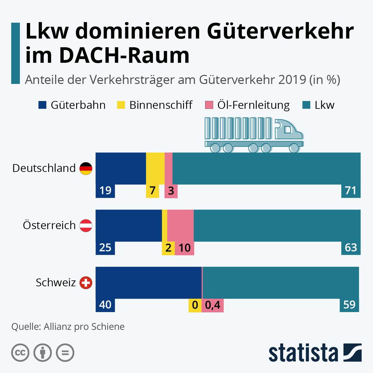 Infografik: Lkw dominieren Güterverkehr im DACH-Raum   Statista
